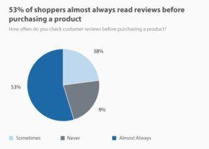 mehr als die Hälfte liest fast immer vor dem Kauf Produktbewertungen.